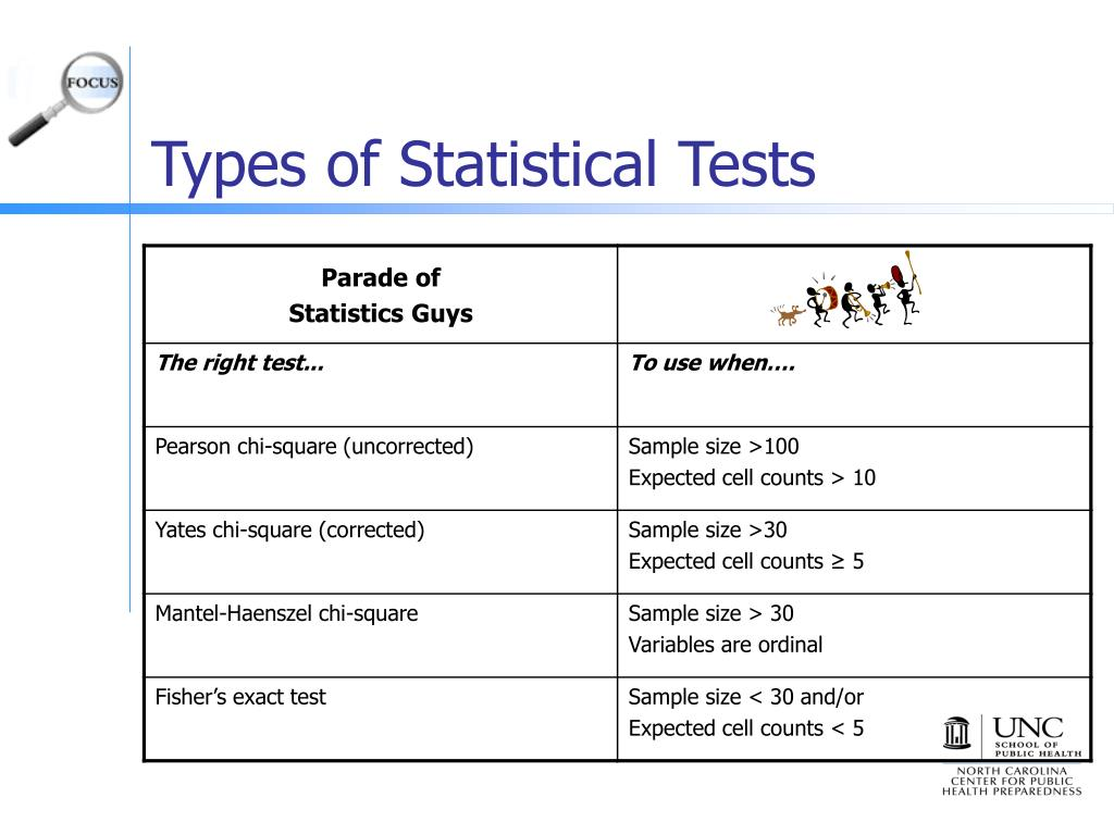 Types of Statistical Tests