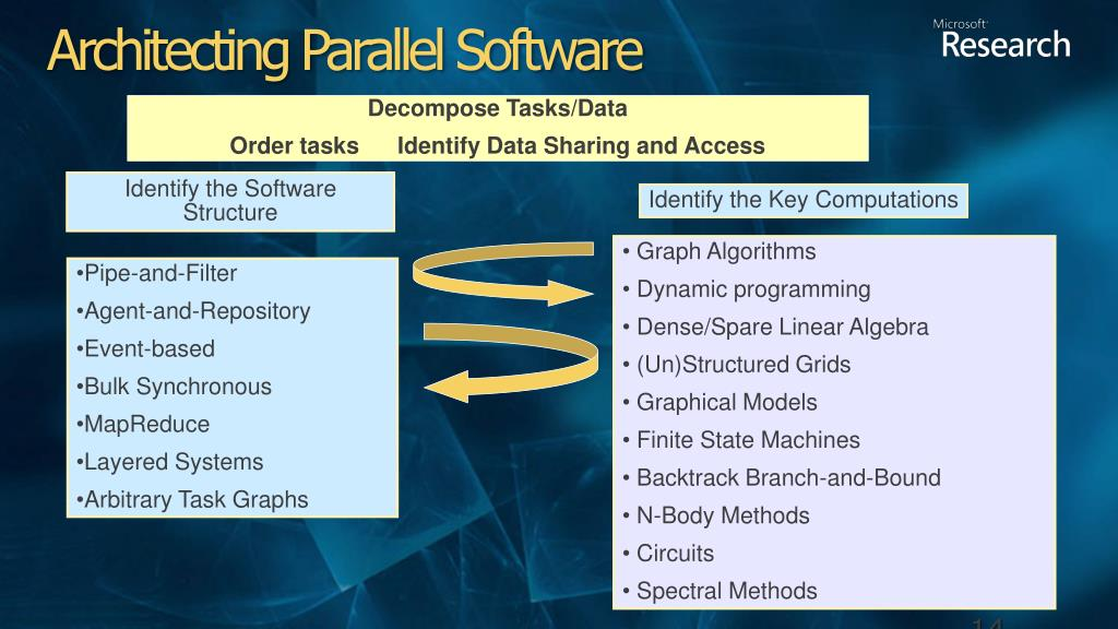 Architecting Parallel Software