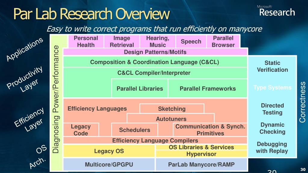 Par Lab Research Overview