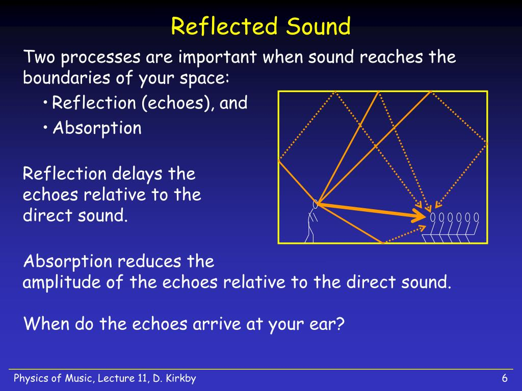 Reflected Sound
