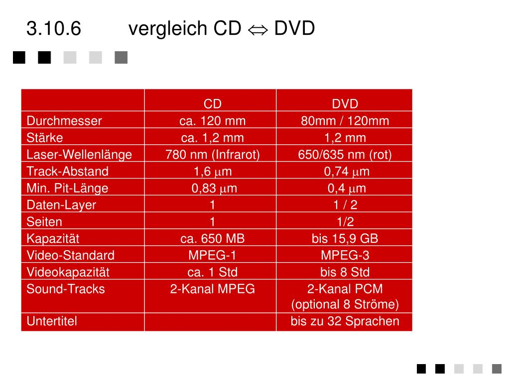 3.10.6vergleich CD