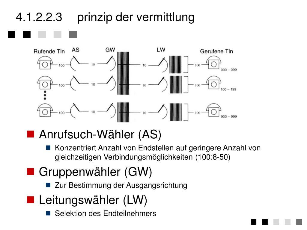 4.1.2.2.3prinzip der vermittlung