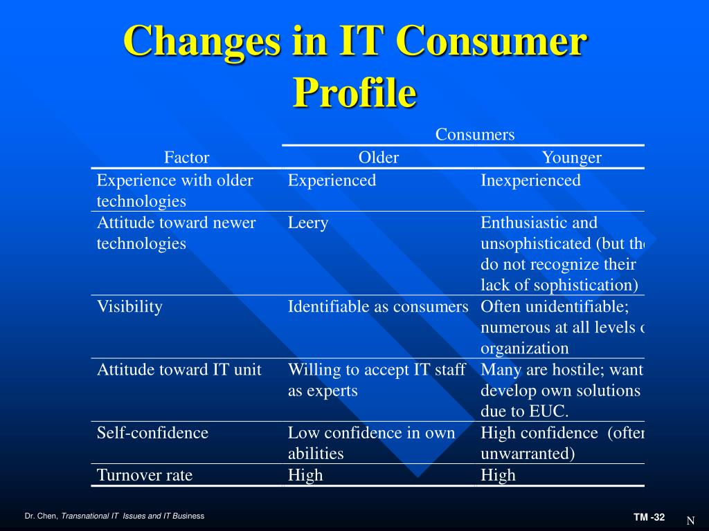 Changes in IT Consumer Profile