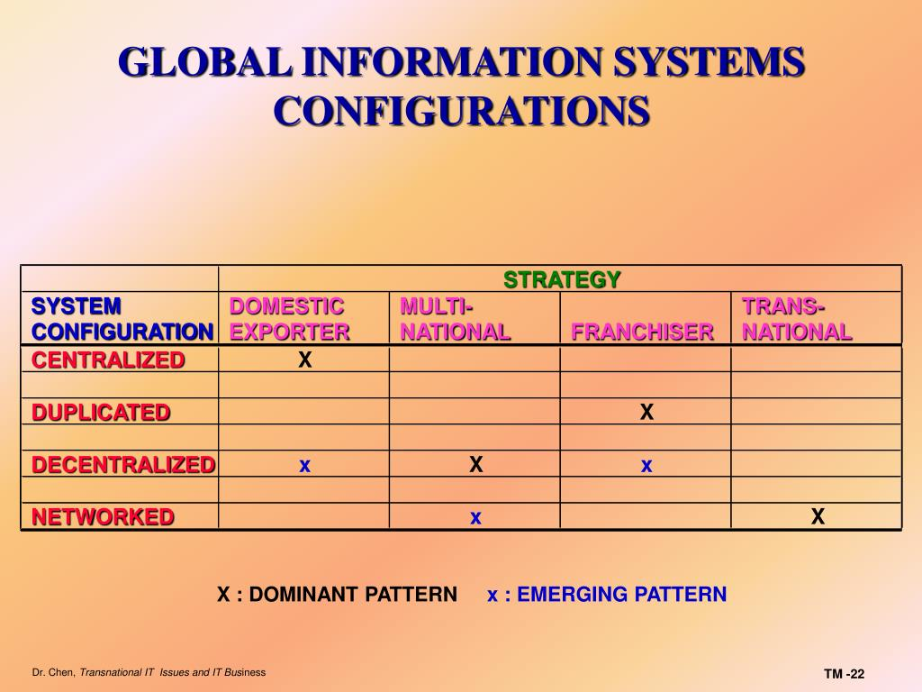 GLOBAL INFORMATION SYSTEMS CONFIGURATIONS