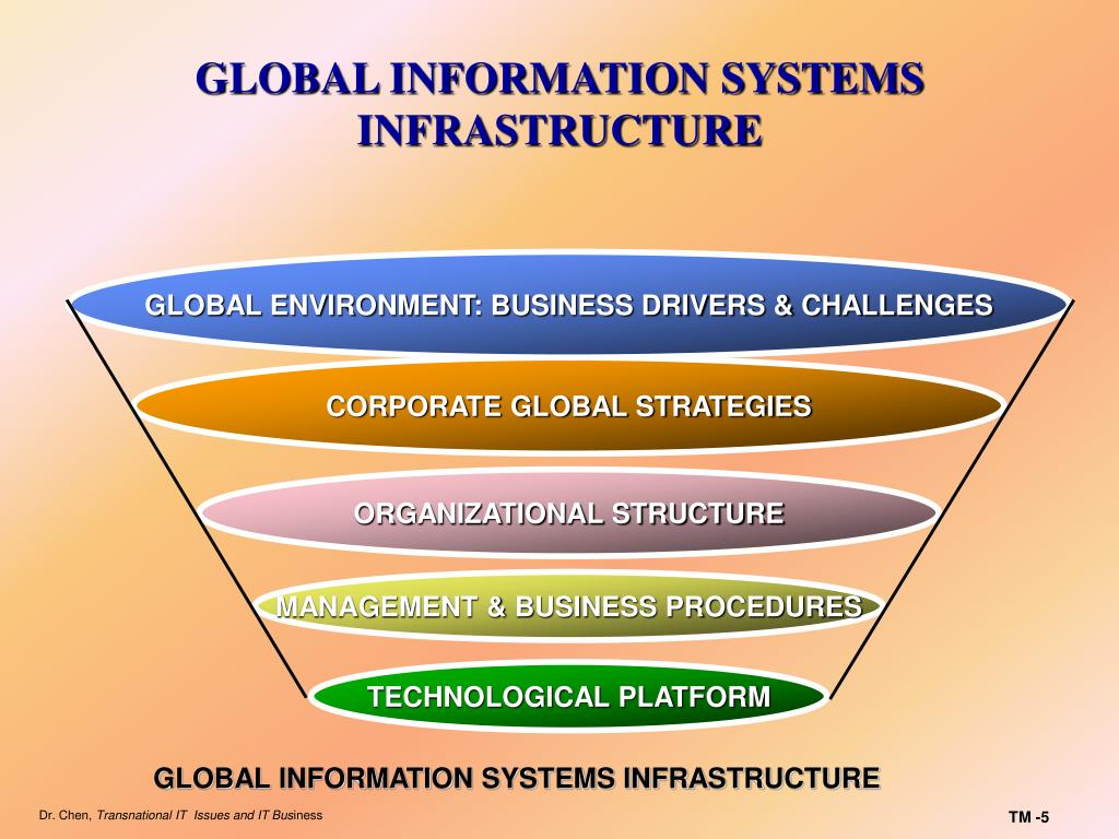 GLOBAL INFORMATION SYSTEMS INFRASTRUCTURE