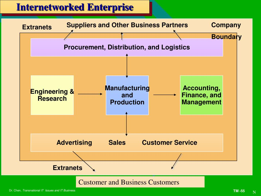 Internetworked Enterprise
