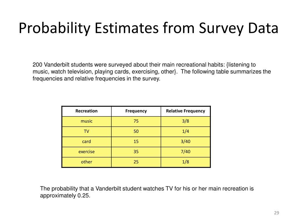 Probability Estimates from Survey Data