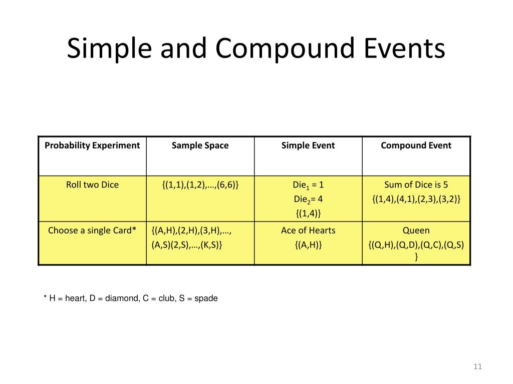 Simple and Compound Events