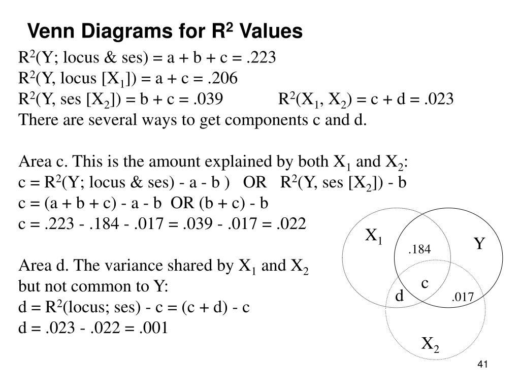 Venn Diagrams for R