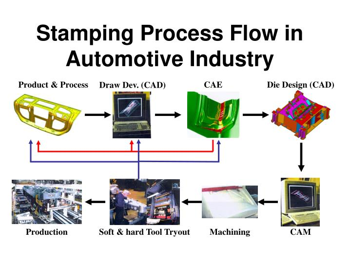 stamping-process-flow-in-automotive-industry-n Wire Forming Examples on water forming, plastic forming, rocks forming, thread forming,