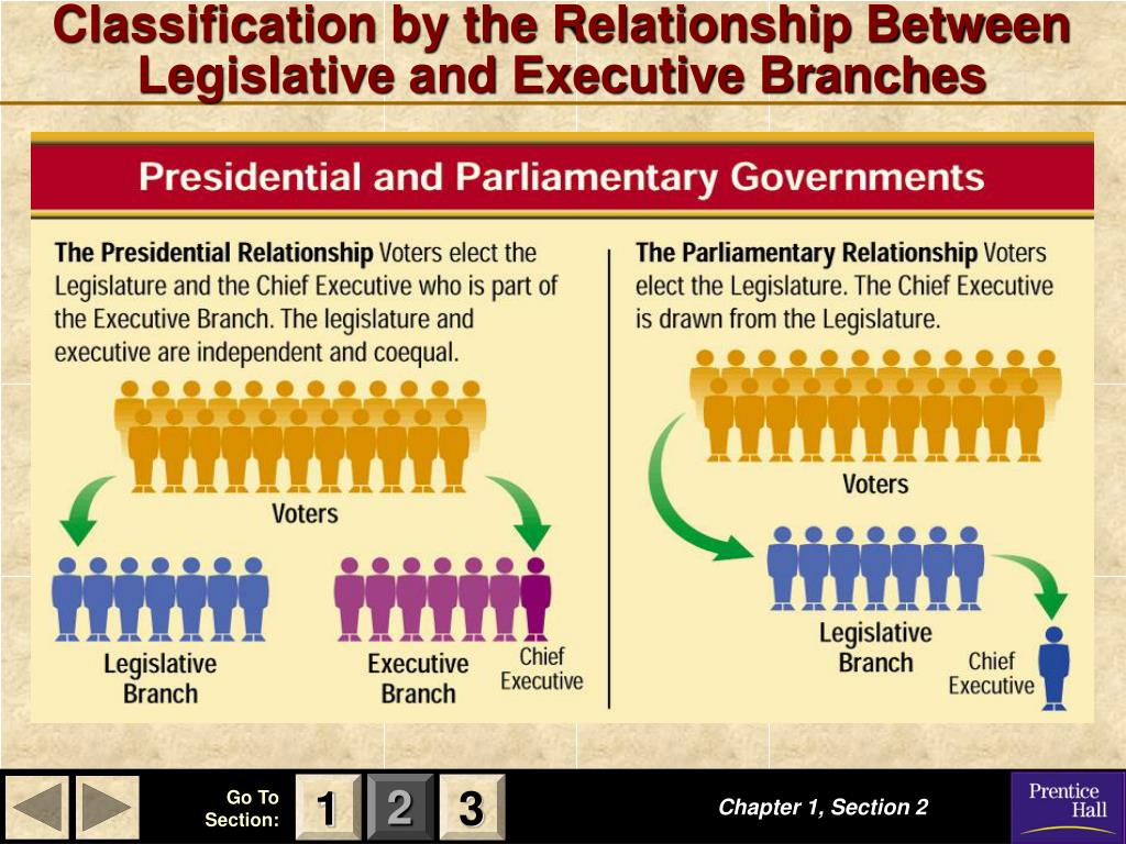 Classification by the Relationship Between Legislative and Executive Branches
