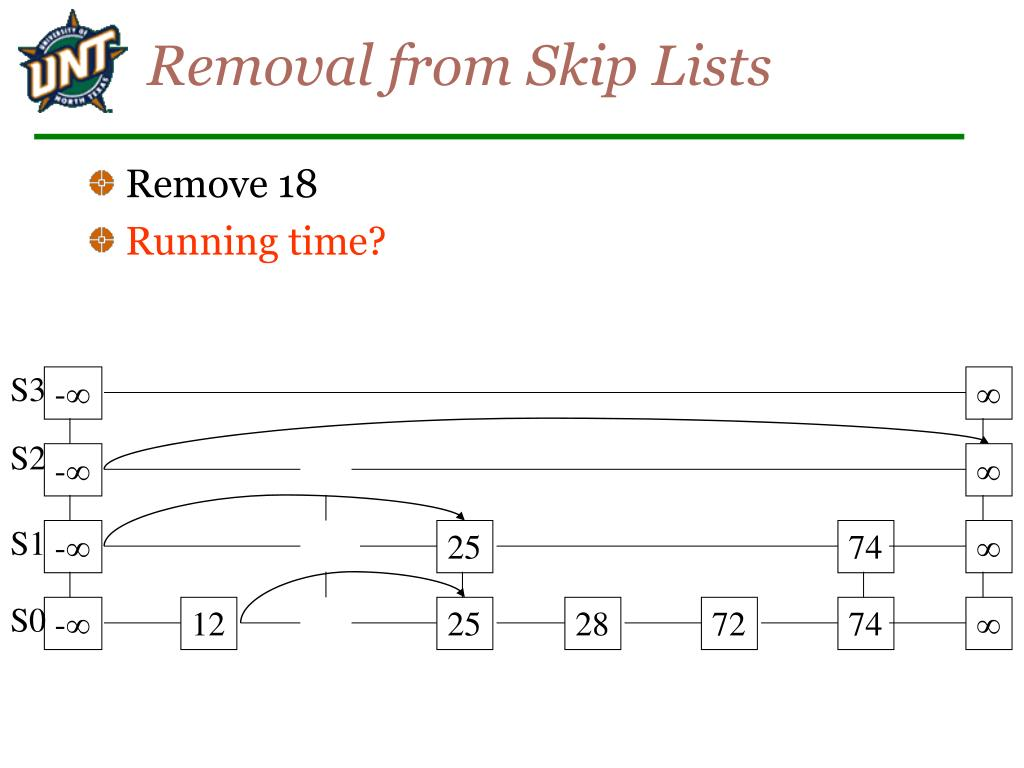 Removal from Skip Lists