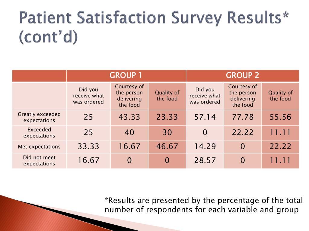 Patient Satisfaction Survey Results* (cont'd)