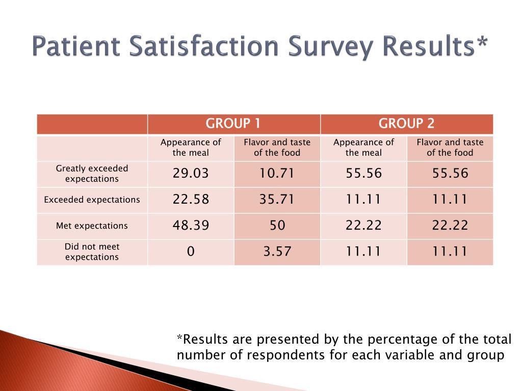 Patient Satisfaction Survey Results*