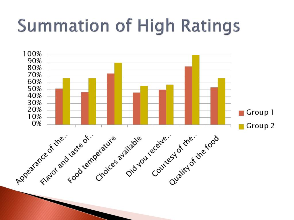 Summation of High Ratings