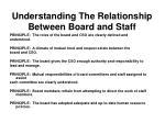 understanding the relationship between board and staff