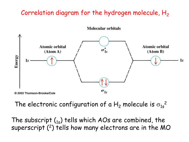 Ppt Chapter 18 Molecular Orbitals And Spectroscopy Powerpoint