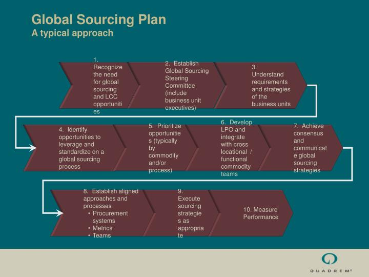 global legal process outsourcing market Global legal process outsourcing (lpo) market and legal practice management software market report provides in-depth industry by shading light on all major factors like key players, demand for.