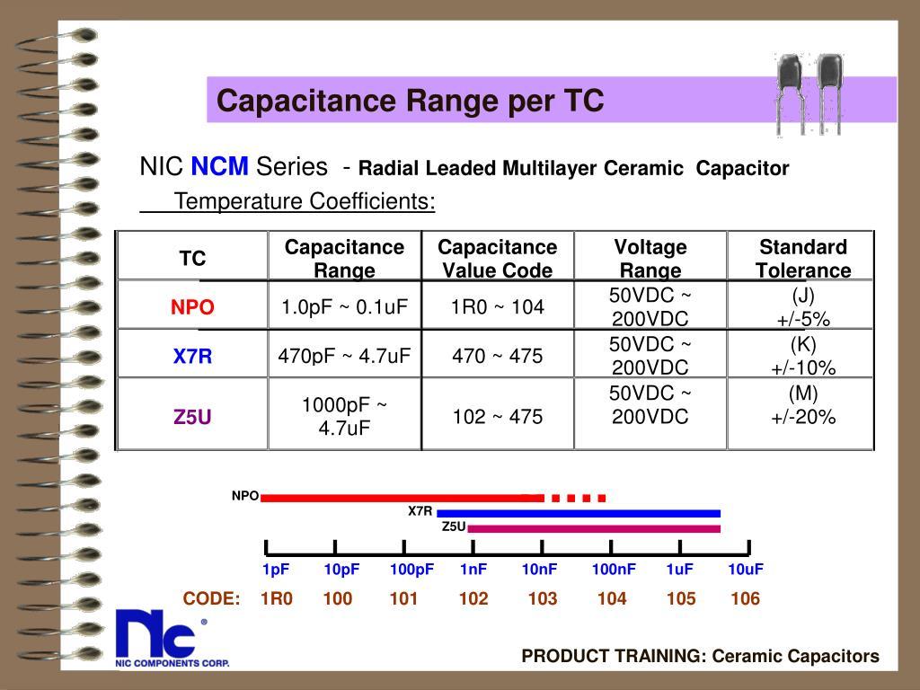 Capacitance Range per TC