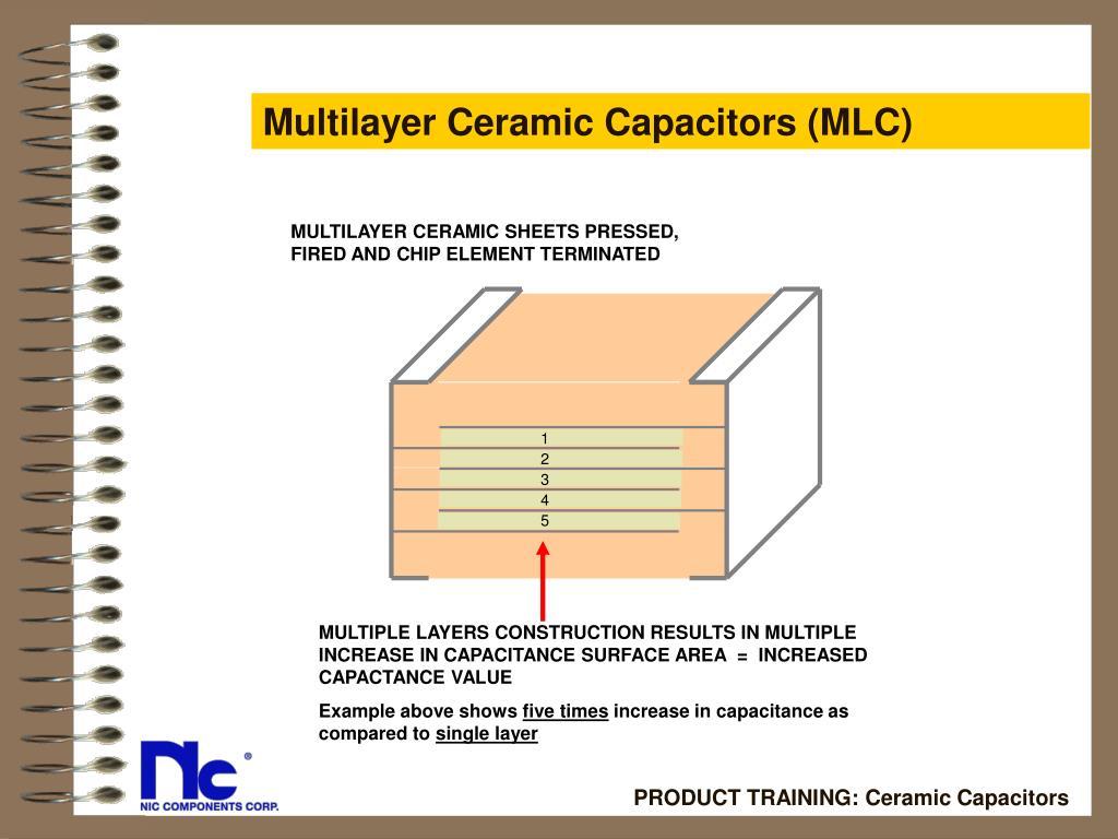 Multilayer Ceramic Capacitors (MLC)