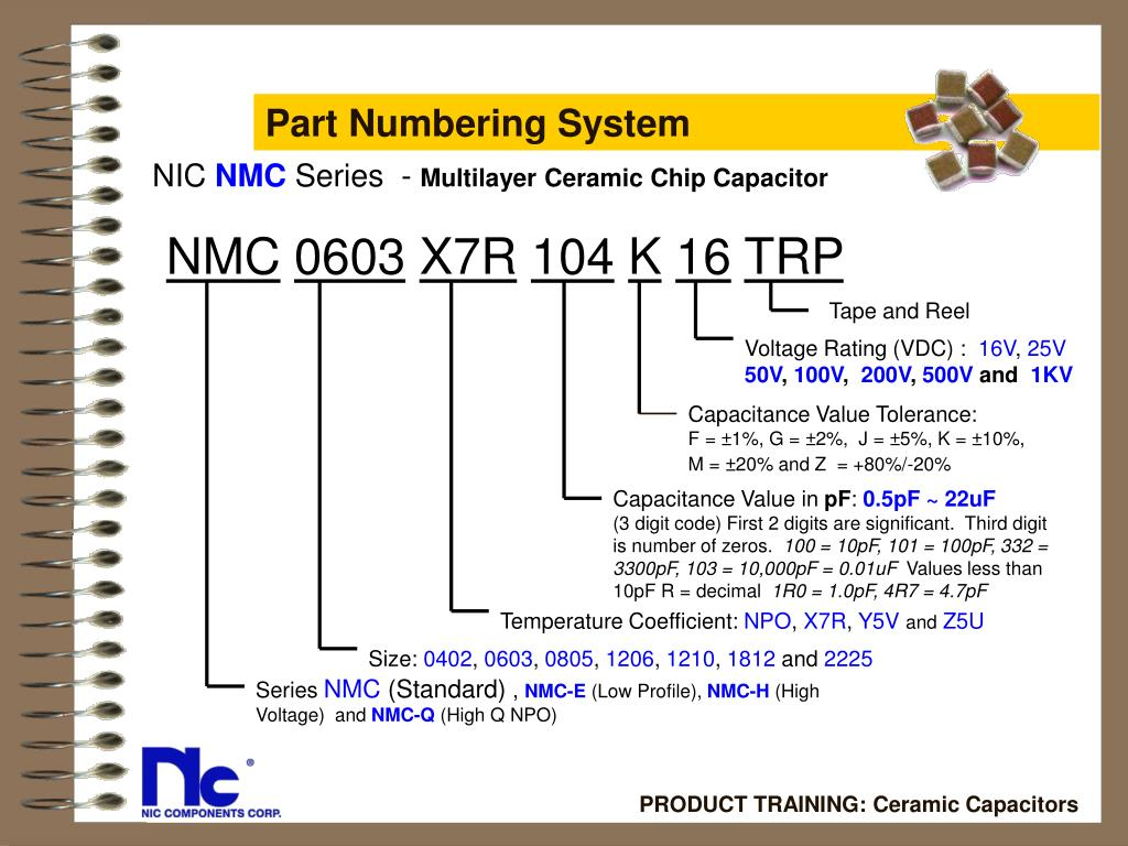 Part Numbering System