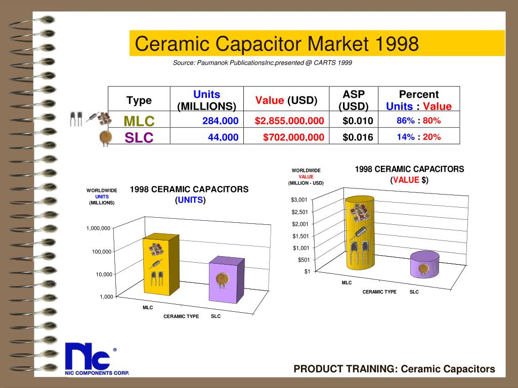 Ceramic Capacitor Market 1998