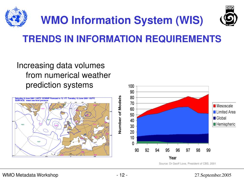 Increasing data volumes from numerical weather prediction systems