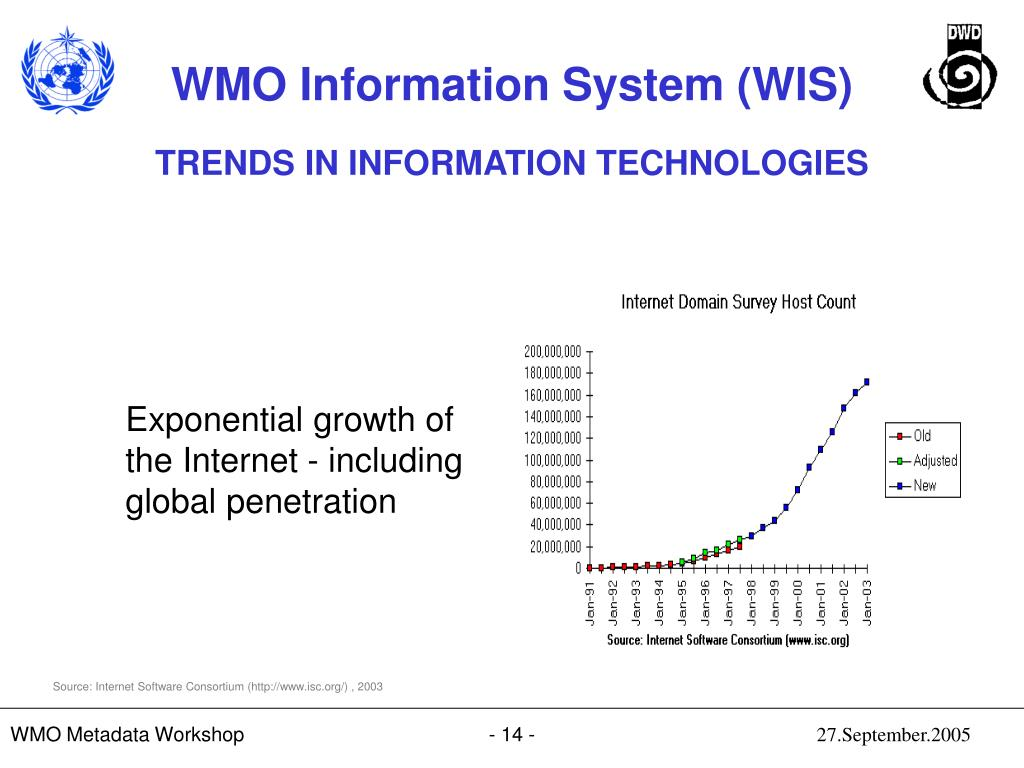 Exponential growth of the Internet - including global penetration