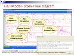 hall model stock flow diagram15