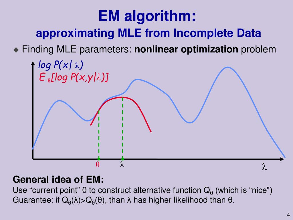 EM algorithm: