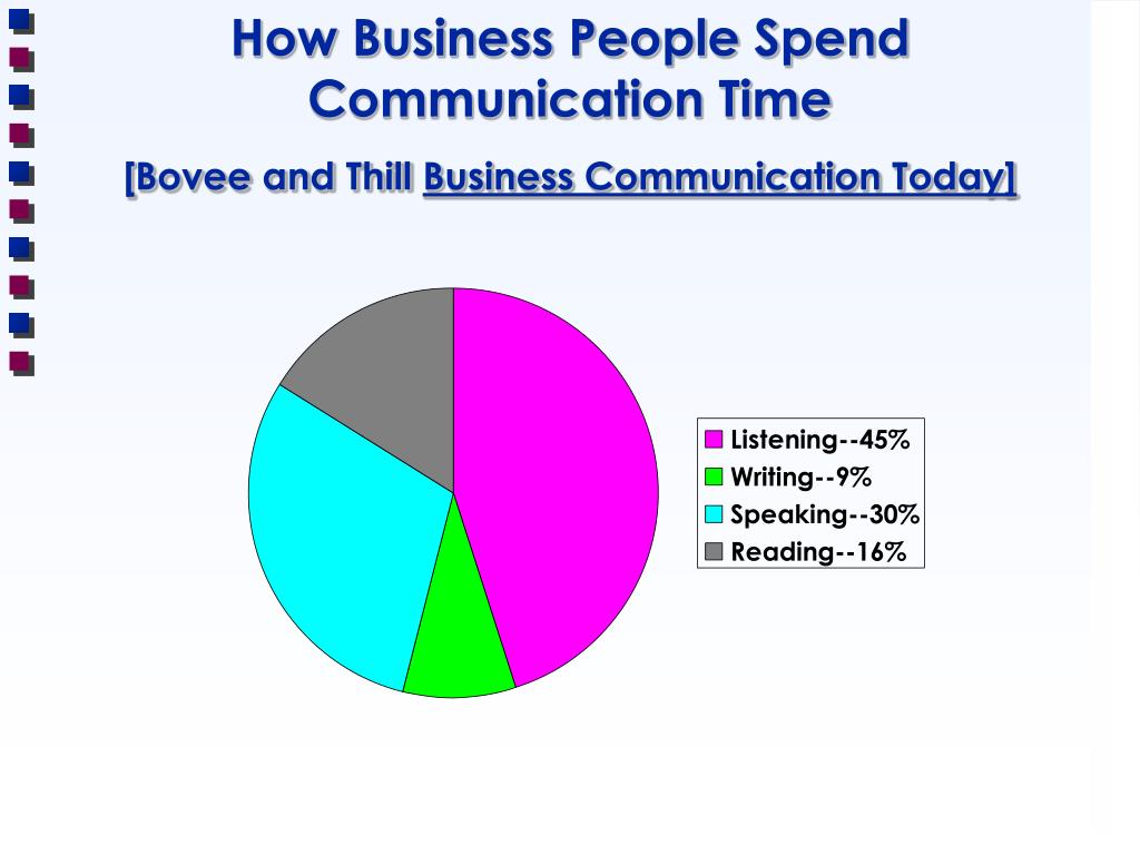 How Business People Spend Communication Time