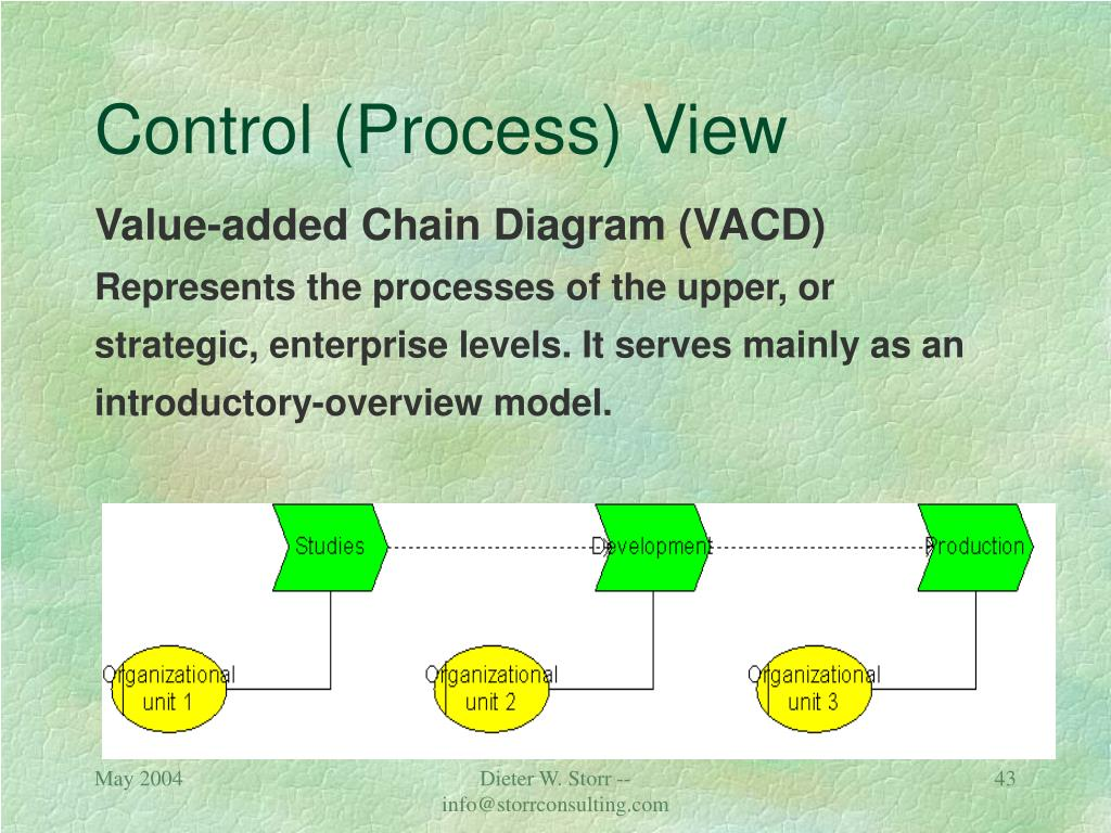 Control (Process) View