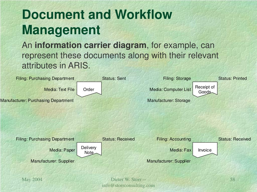 Document and Workflow Management