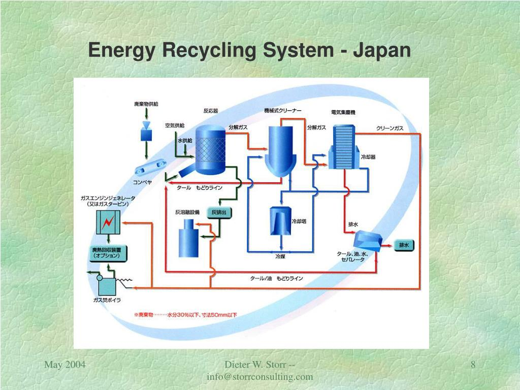 Energy Recycling System - Japan