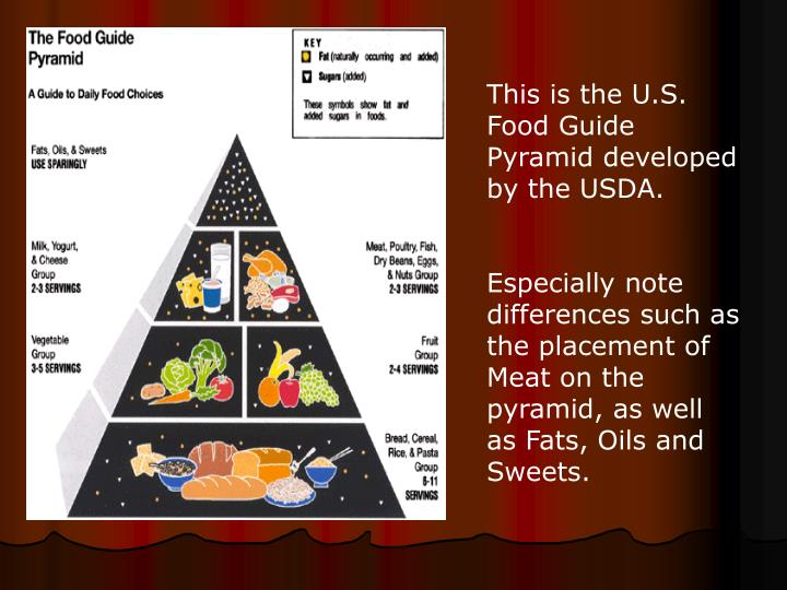 This is the U.S. Food Guide Pyramid developed by the USDA.