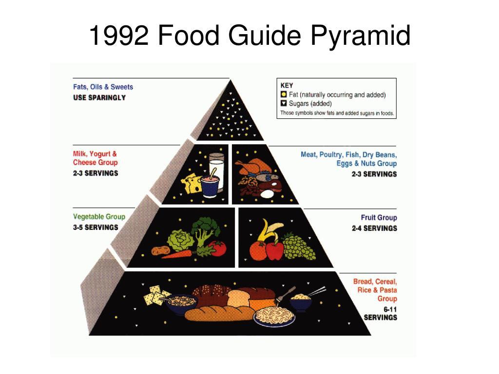 1992 Food Guide Pyramid