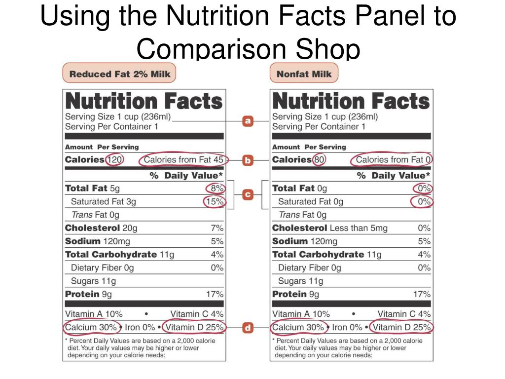 Using the Nutrition Facts Panel to Comparison Shop