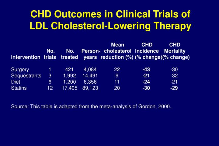 Chd outcomes in clinical trials of ldl cholesterol lowering therapy