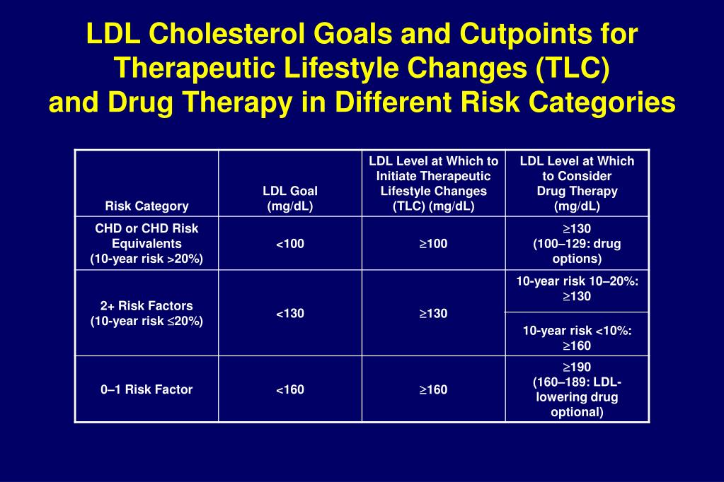 LDL Cholesterol Goals and Cutpoints for Therapeutic Lifestyle Changes (TLC)