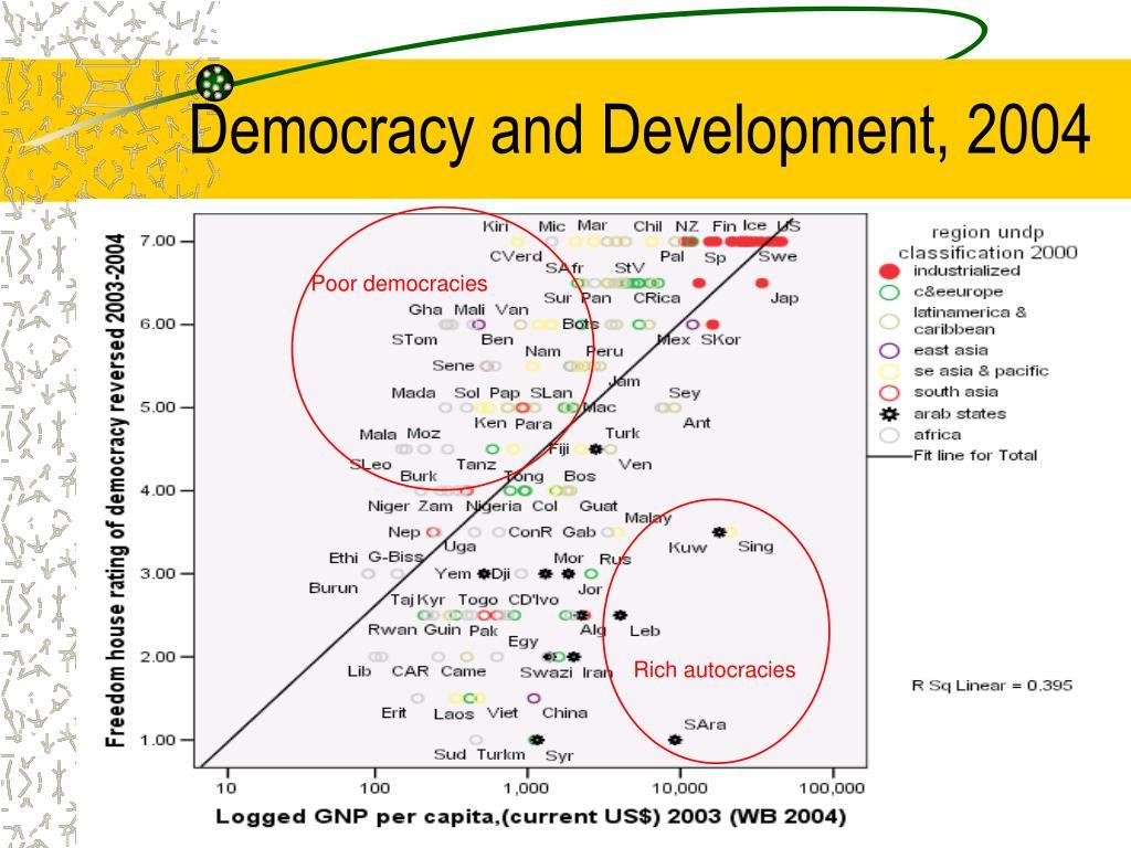 Democracy and Development, 2004