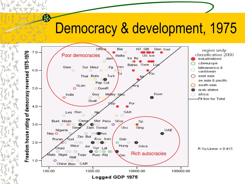 Democracy & development, 1975