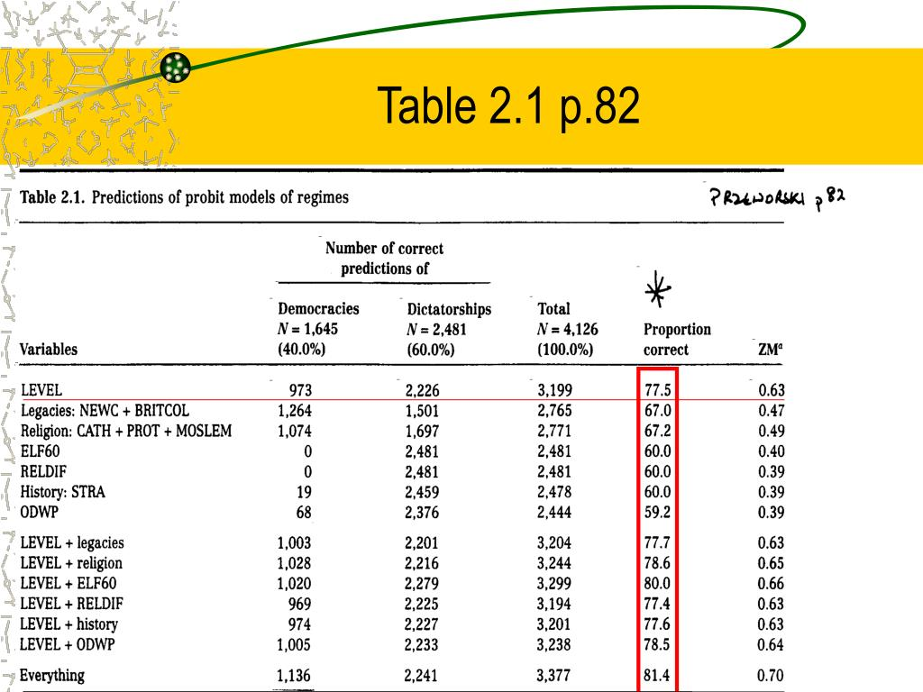 Table 2.1 p.82