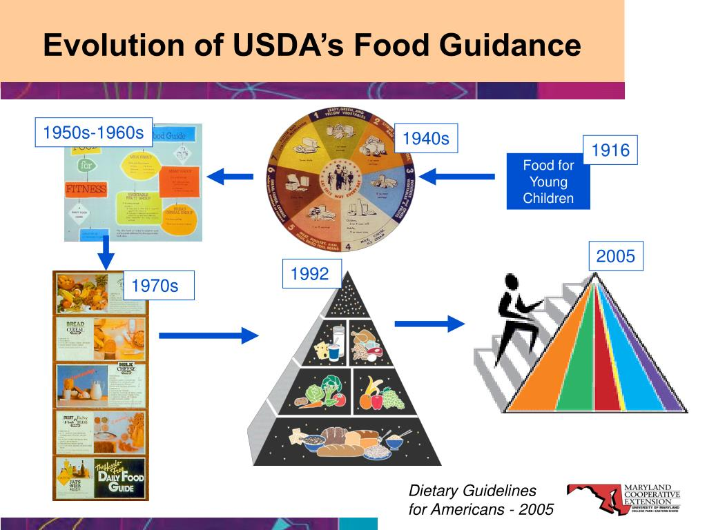 Evolution of USDA's Food Guidance