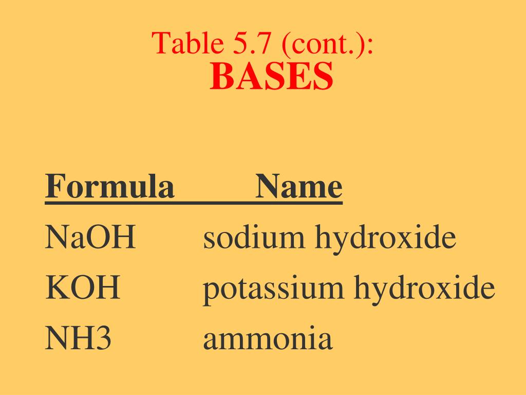 Table 5.7 (cont.):