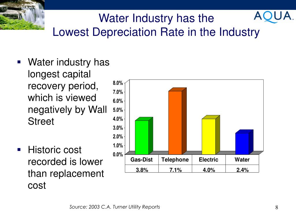 Water Industry has the