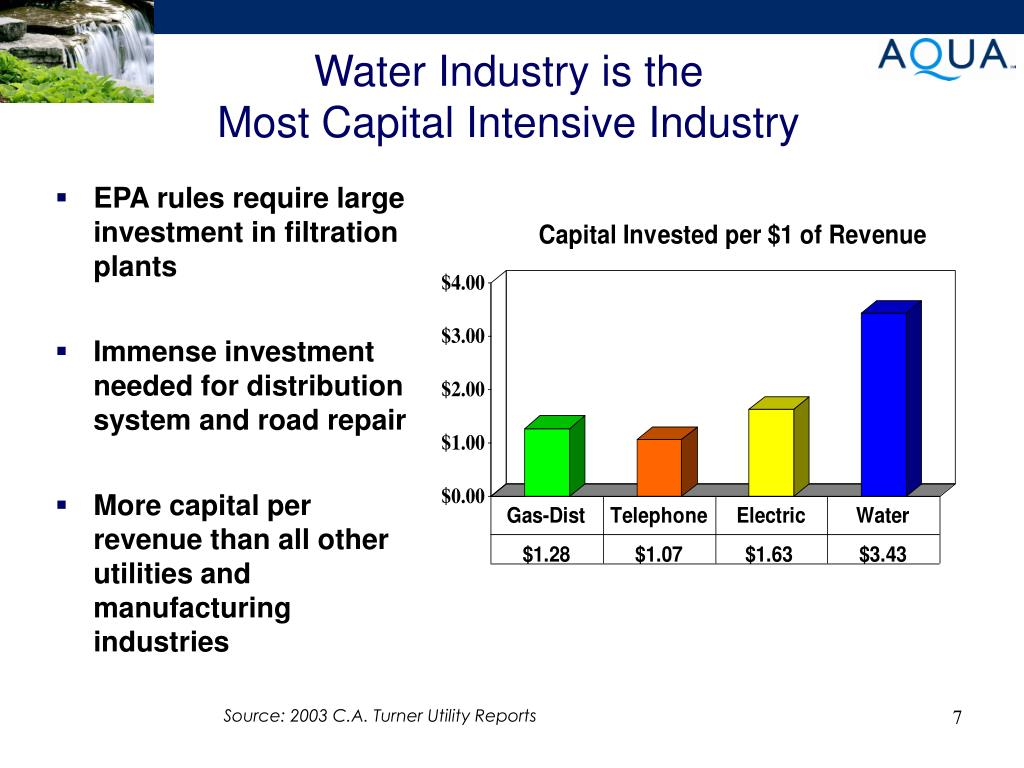 Water Industry is the