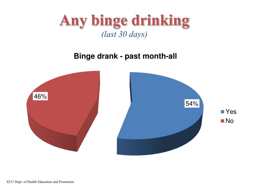 Any binge drinking