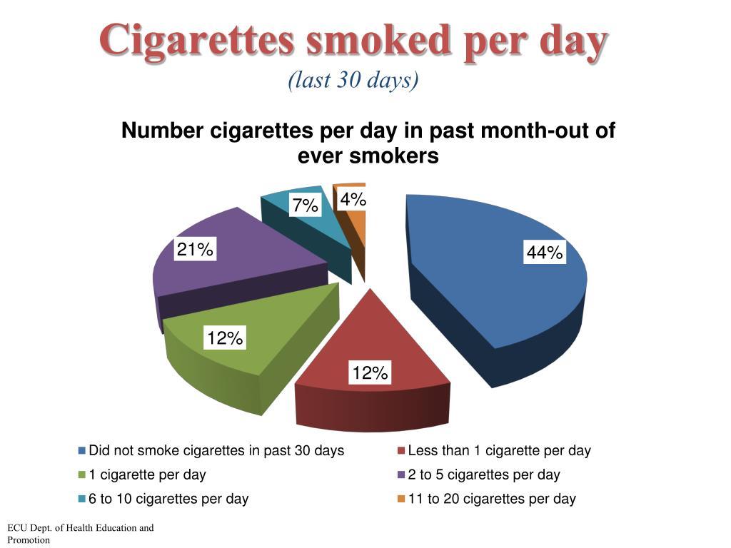 Cigarettes smoked per day