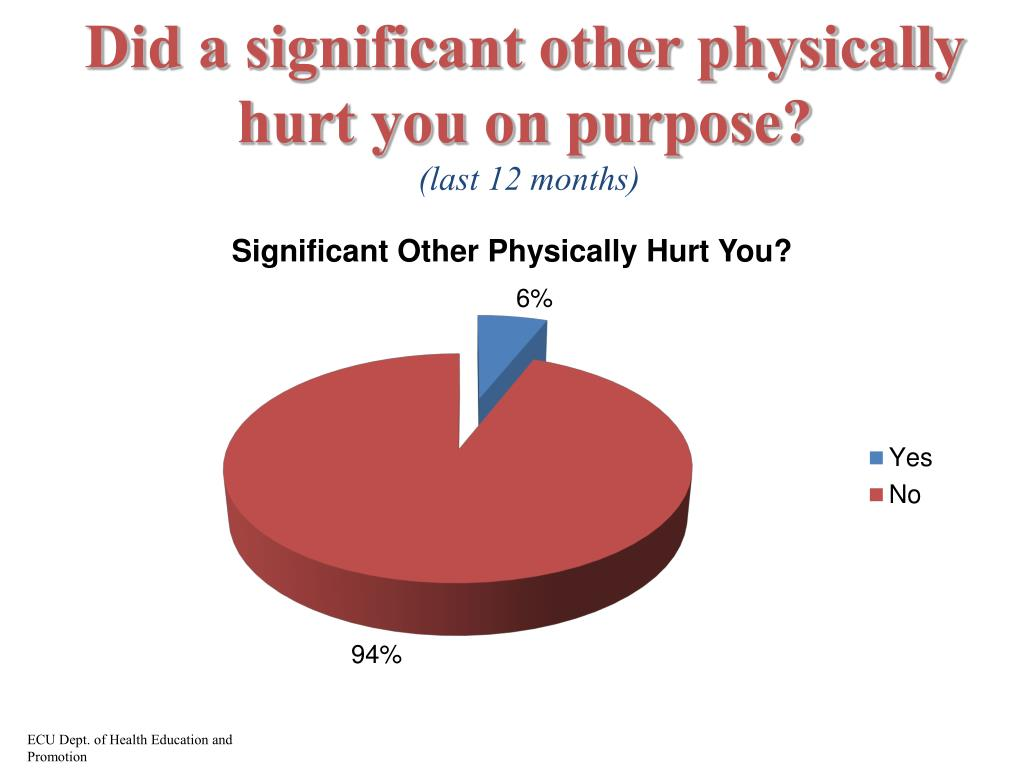 Did a significant other physically hurt you on purpose?