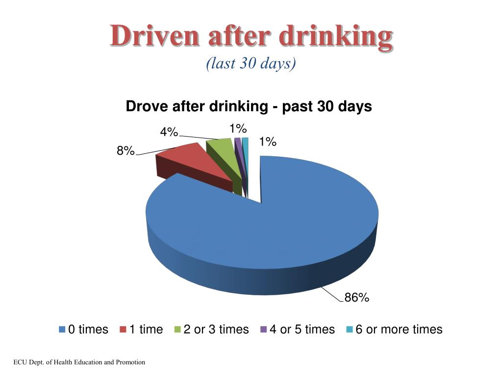 Driven after drinking